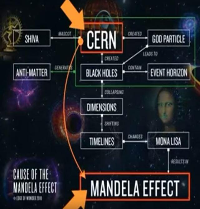 разработките в лабораторията Церн предизвикват ефекта Мандела