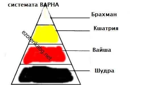 Властова система Варна
