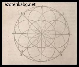 дин графичен образ- кръгът на Сътворението или Кръгът на Розата и Кръста.