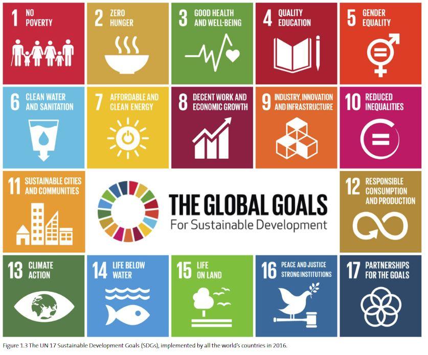целите за световно развитие приложени от 2016